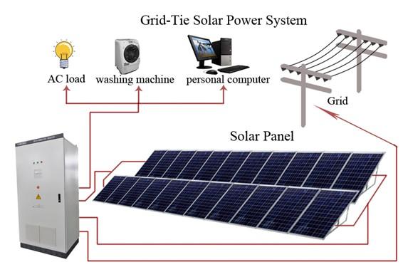 400 Watt Solar Panel Kit With Inverter