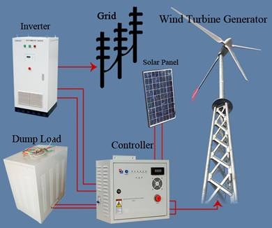 hy grid 10kw at night and no wind time all the electricity is supplied by the mains during the daylight or windy hours the system generates some power offsetting the