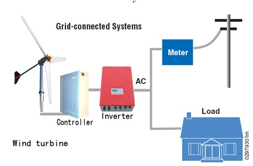 Grid Tie Inverter For Wind Generator